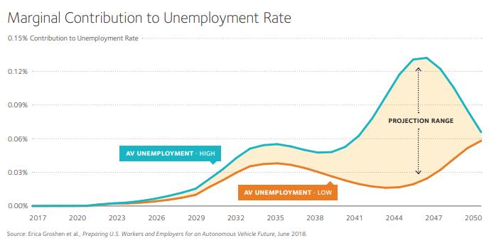Autonomous Vehicle effect on unemployment rate.